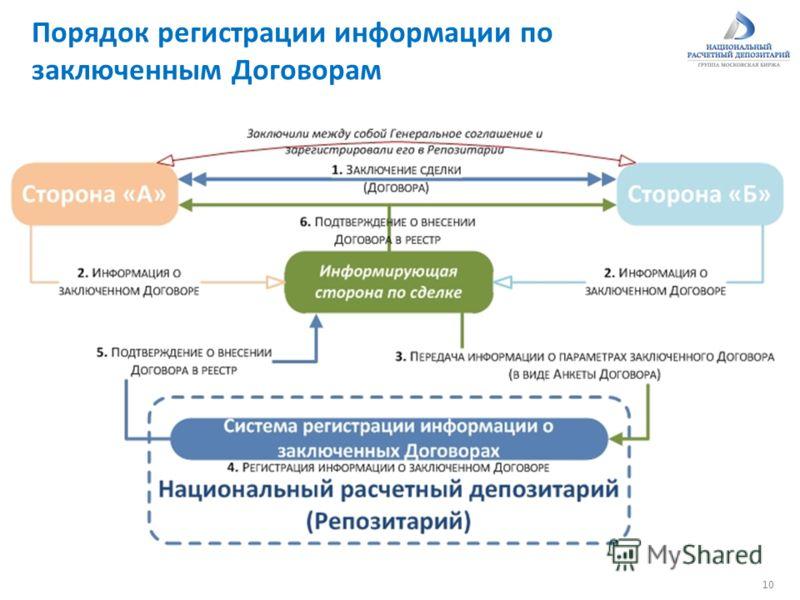 Порядок регистрации информации по заключенным Договорам 10
