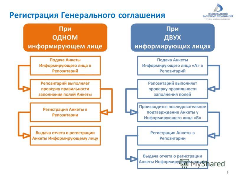 Регистрация Генерального соглашения 8