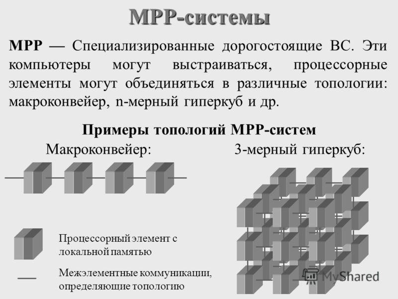 MPP-системы MPP Специализированные дорогостоящие ВС. Эти компьютеры могут выстраиваться, процессорные элементы могут объединяться в различные топологии: макроконвейер, n-мерный гиперкуб и др. Примеры топологий MPP-систем Макроконвейер:3-мерный гиперк