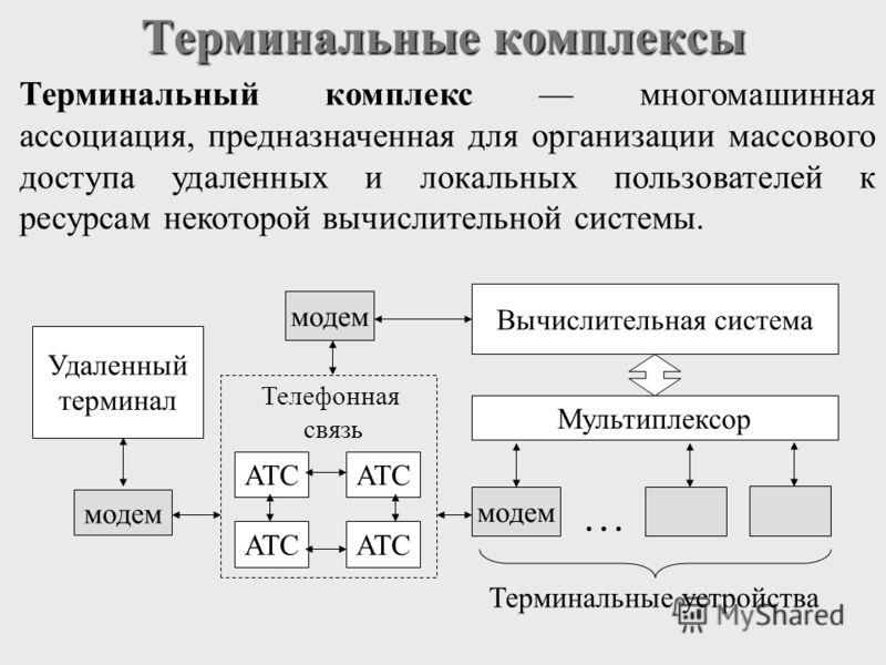 Терминальные комплексы Терминальный комплекс многомашинная ассоциация, предназначенная для организации массового доступа удаленных и локальных пользователей к ресурсам некоторой вычислительной системы. модем Удаленный терминал модем Вычислительная си