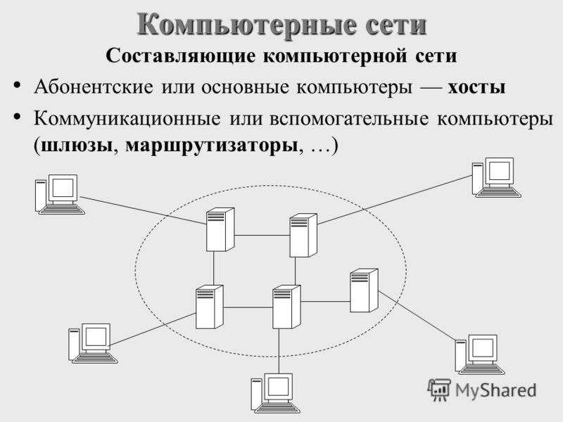 Абонентские или основные компьютеры хосты Коммуникационные или вспомогательные компьютеры (шлюзы, маршрутизаторы, …) Компьютерные сети Составляющие компьютерной сети