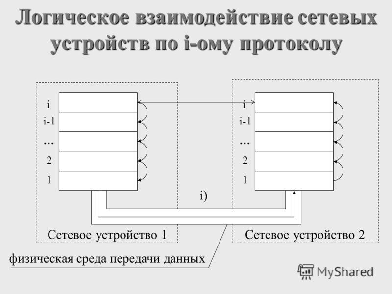Логическое взаимодействие сетевых устройств по i-ому протоколу i i-1 … 2 1 Сетевое устройство 1 i i-1 … 2 1 Сетевое устройство 2 физическая среда передачи данных i)
