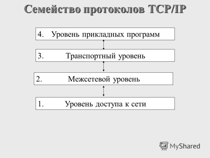 Семейство протоколов TCP/IP 1.Уровень доступа к сети 2.Межсетевой уровень 4.Уровень прикладных программ 3.Транспортный уровень