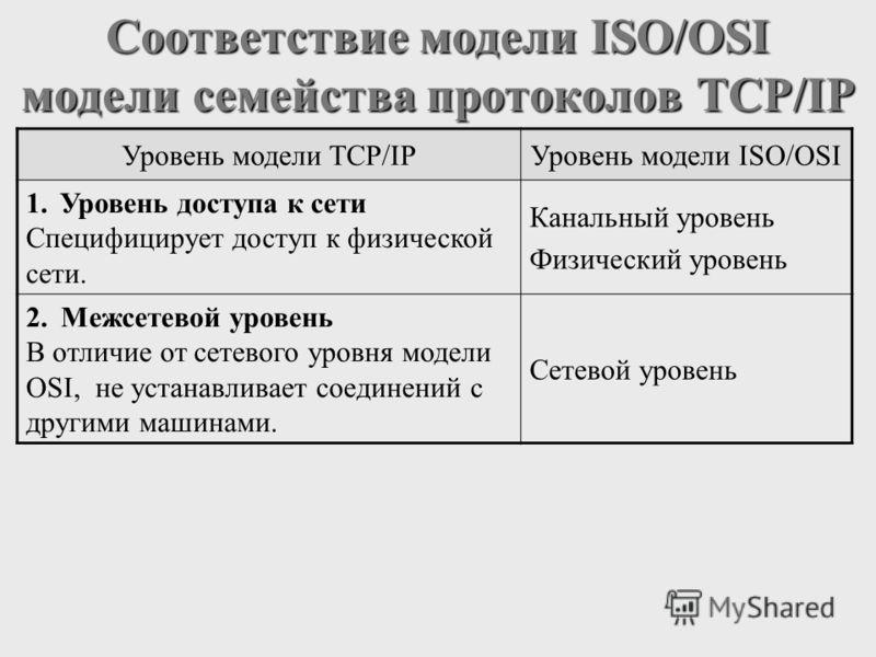 Соответствие модели ISO/OSI модели семейства протоколов TCP/IP Уровень модели TCP/IPУровень модели ISO/OSI 1.Уровень доступа к сети Специфицирует доступ к физической сети. Канальный уровень Физический уровень 2.Межсетевой уровень В отличие от сетевог
