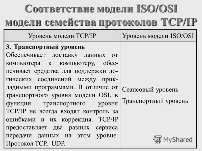 Соответствие модели ISO/OSI модели семейства протоколов TCP/IP Уровень модели TCP/IPУровень модели ISO/OSI 3.Транспортный уровень Обеспечивает доставку данных от компьютера к компьютеру, обес- печивает средства для поддержки ло- гических соединений м