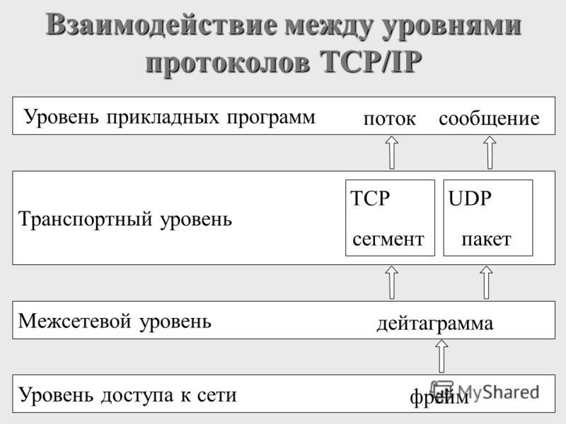 Взаимодействие между уровнями протоколов TCP/IP Уровень прикладных программ поток сообщение Межсетевой уровень дейтаграмма Уровень доступа к сети фрейм Транспортный уровень пакетсегмент TCPUDP