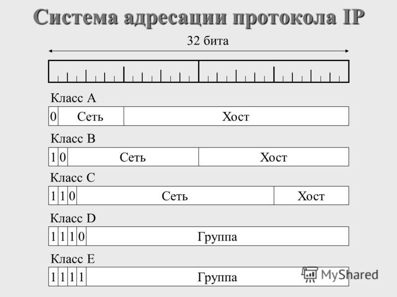 Система адресации протокола IP Класс А Класс В Класс С Класс D Класс E 0СетьХост 32 бита 10СетьХост 110СетьХост 1110Группа 1111