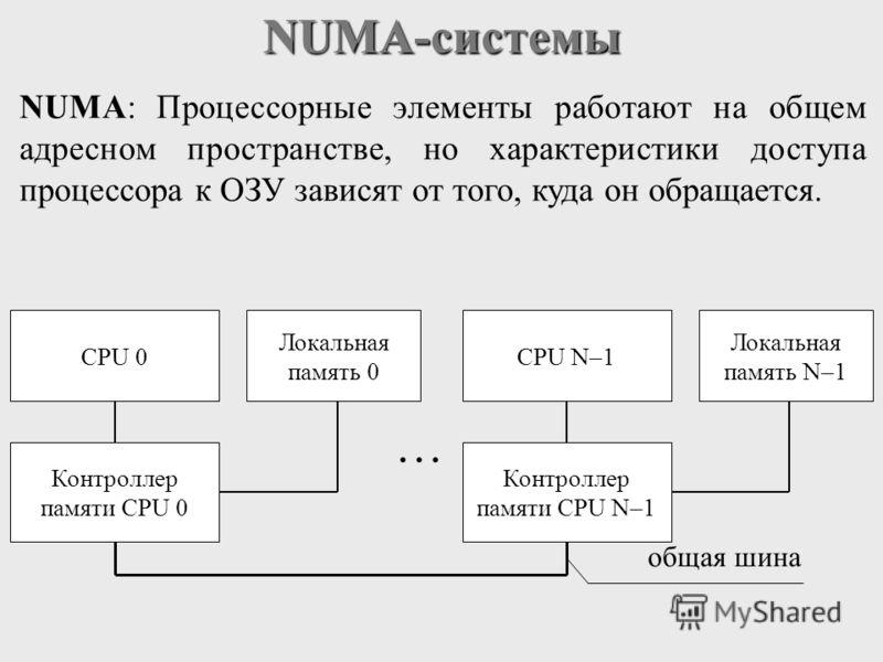 NUMA-системы NUMA: Процессорные элементы работают на общем адресном пространстве, но характеристики доступа процессора к ОЗУ зависят от того, куда он обращается. CPU 0 Контроллер памяти CPU 0 Локальная память 0 … CPU N–1 Контроллер памяти CPU N–1 Лок