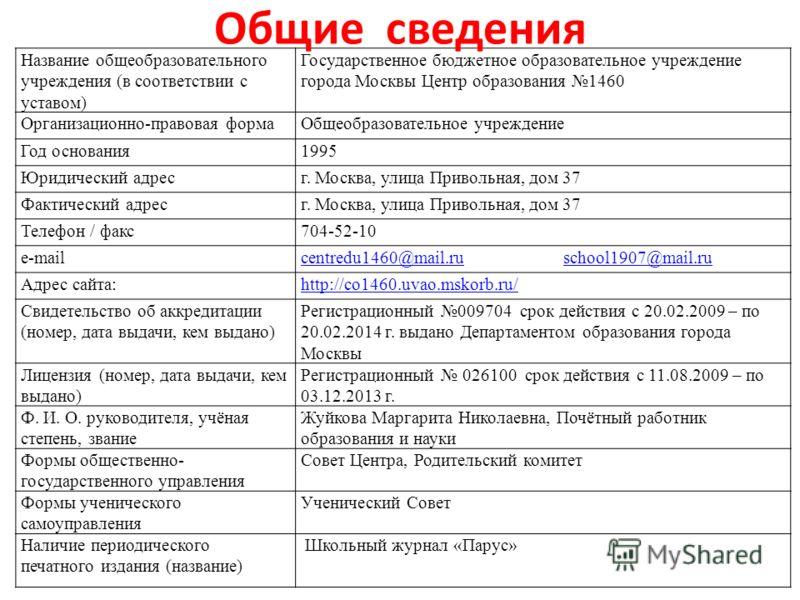 Название общеобразовательного учреждения (в соответствии с уставом) Государственное бюджетное образовательное учреждение города Москвы Центр образования 1460 Организационно-правовая формаОбщеобразовательное учреждение Год основания1995 Юридический ад