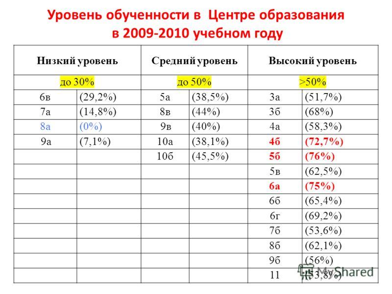 Уровень обученности в Центре образования в 2009-2010 учебном году Низкий уровеньСредний уровеньВысокий уровень до 30%до 50%>50% 6в(29,2%)5а(38,5%)3а(51,7%) 7а(14,8%)8в(44%)3б(68%) 8а(0%) 9в(40%)4а(58,3%) 9а(7,1%)10а(38,1%)4б(72,7%) 10б(45,5%)5б(76%)