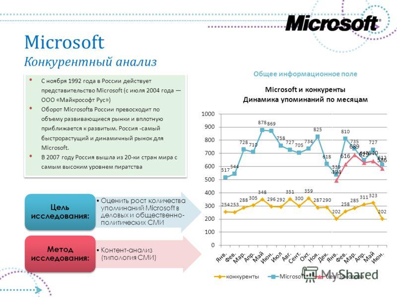 Microsoft Конкурентный анализ Оценить рост количества упоминаний Microsoft в деловых и общественно- политических СМИ Цель исследования: Контент-анализ (типология СМИ) Метод исследования: С ноября 1992 года в России действует представительство Microso