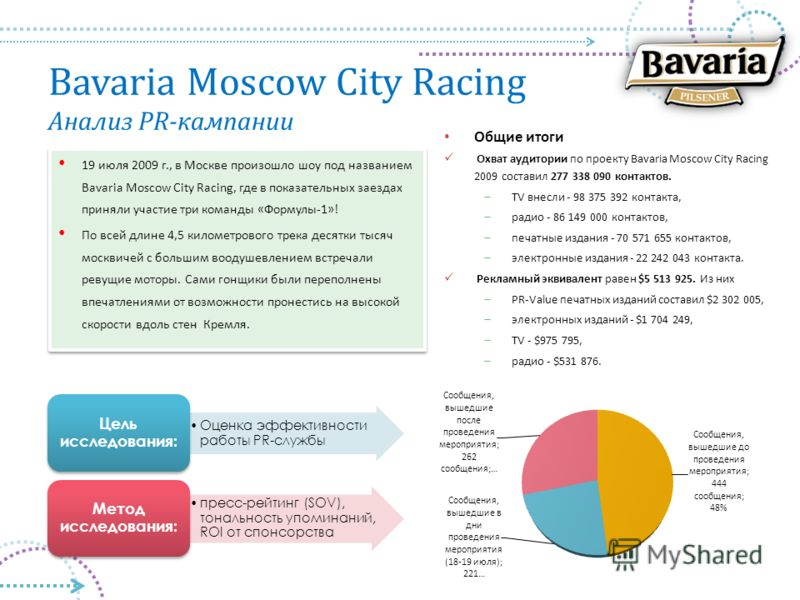 Bavaria Moscow City Racing Анализ PR-кампании Общие итоги Охват аудитории по проекту Bavaria Moscow City Racing 2009 составил 277 338 090 контактов. TV внесли - 98 375 392 контакта, радио - 86 149 000 контактов, печатные издания - 70 571 655 контакто