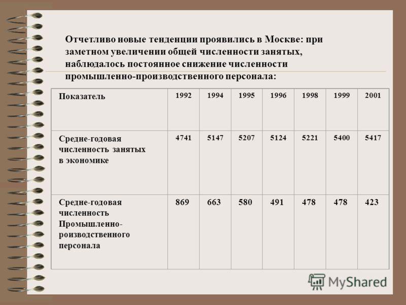 Отчетливо новые тенденции проявились в Москве: при заметном увеличении общей численности занятых, наблюдалось постоянное снижение численности промышленно-производственного персонала: Показатель 1992199419951996199819992001 Средне-годовая численность
