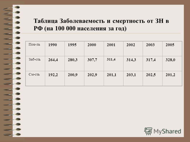 Таблица Заболеваемость и смертность от ЗН в РФ (на 100 000 населения за год) Пок-ль 1990199520002001200220032005 Заб-сть 264,4280,3307,7 311,4 314,3317,4328,0 См-сть 192,2200,9202,9201,1203,1202,5201,2