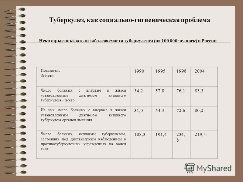 Туберкулез, как социально-гигиеническая проблема Некоторые показатели заболеваемости туберкулезом (на 100 000 человек) в России Показатель Заб-сти 1990199519982004 Число больных с впервые в жизни установленным диагнозом активного туберкулеза – всего