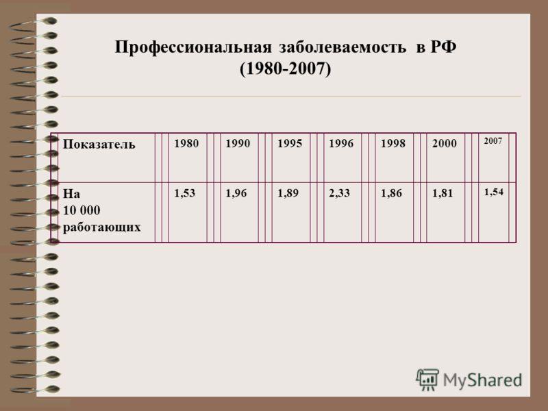 Профессиональная заболеваемость в РФ (1980-2007) Показатель 198019901995199619982000 2007 На 10 000 работающих 1,531,961,892,331,861,81 1,54