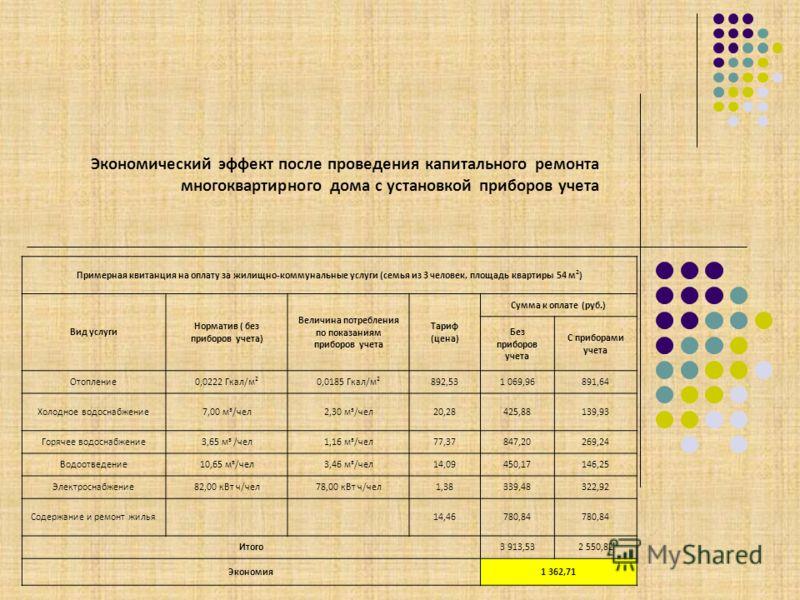 Примерная квитанция на оплату за жилищно-коммунальные услуги (семья из 3 человек, площадь квартиры 54 м 2 ) Вид услуги Норматив ( без приборов учета) Величина потребления по показаниям приборов учета Тариф (цена) Сумма к оплате (руб.) Без приборов уч