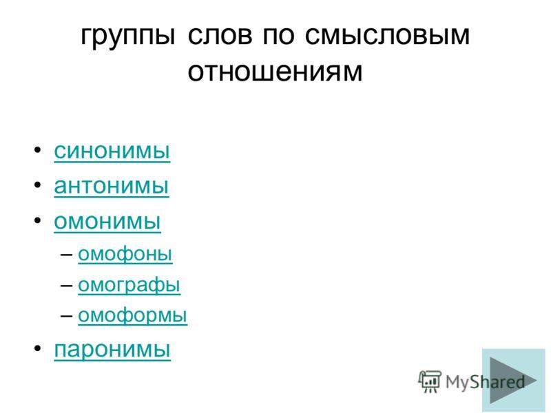 группы слов по смысловым отношениям синонимы антонимы омонимы –омофоныомофоны –омографыомографы –омоформыомоформы паронимы