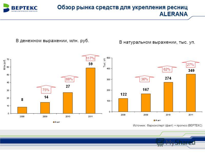 В денежном выражении, млн. руб. В натуральном выражении, тыс. уп. 75% 88% 62% Обзор рынка средств для укрепления ресниц ALERANA 117% 27% 36% Источник: Фармэксперт (факт) + прогноз (ВЕРТЕКС)