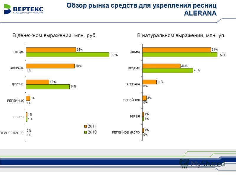 В денежном выражении, млн. руб.В натуральном выражении, млн. уп. Обзор рынка средств для укрепления ресниц ALERANA