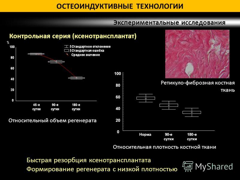 Относительный объем регенерата Относительная плотность костной ткани Контрольная серия (ксенотрансплантат) Экспериментальные исследования Быстрая резорбция ксенотрансплантата Формирование регенерата с низкой плотностью ОСТЕОИНДУКТИВНЫЕ ТЕХНОЛОГИИ Рет