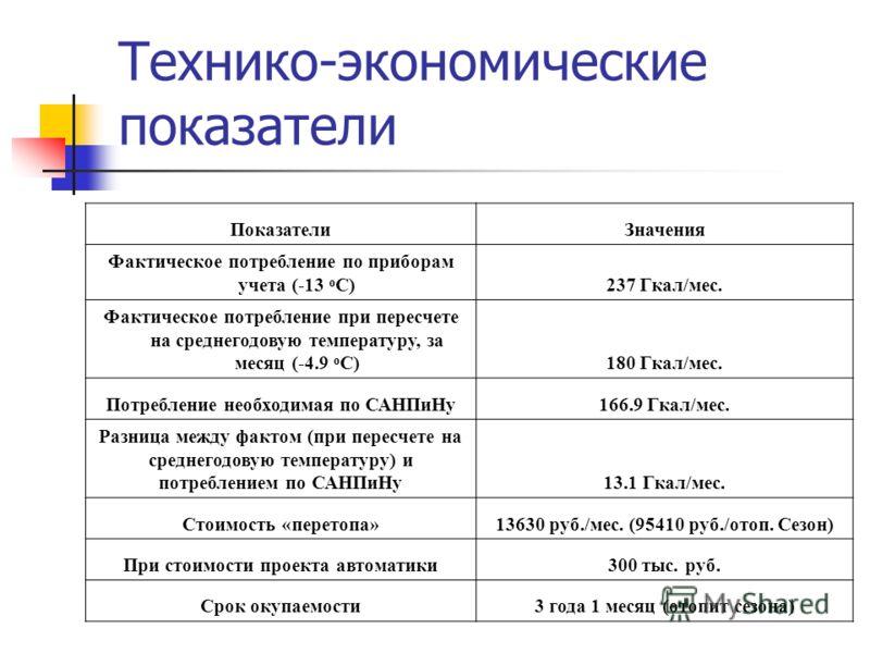 Технико-экономические показатели ПоказателиЗначения Фактическое потребление по приборам учета (-13 о С)237 Гкал/мес. Фактическое потребление при пересчете на среднегодовую температуру, за месяц (-4.9 о С)180 Гкал/мес. Потребление необходимая по САНПи