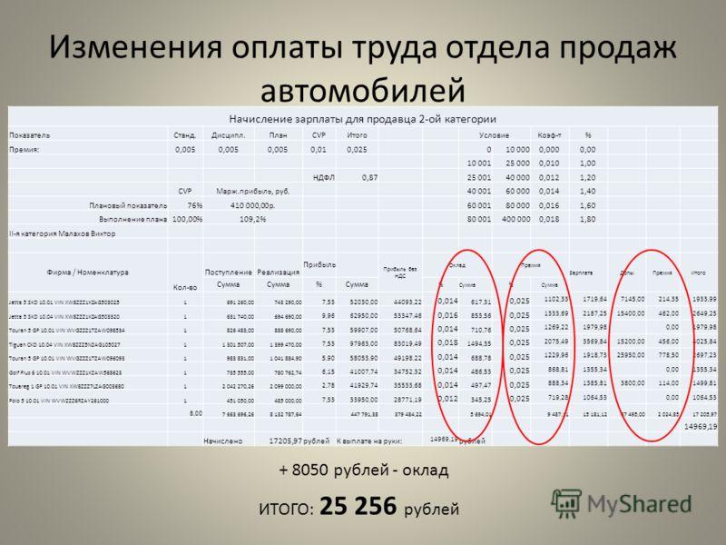 Начисление зарплаты для продавца 2-ой категории ПоказательСтанд.Дисципл.ПланCVPИтогоУсловиеКоэф-т% Премия:0,005 0,010,025010 0000,0000,00 10 00125 0000,0101,00 НДФЛ0,8725 00140 0000,0121,20 CVPМарж.прибыль, руб.40 00160 0000,0141,40 Плановый показате