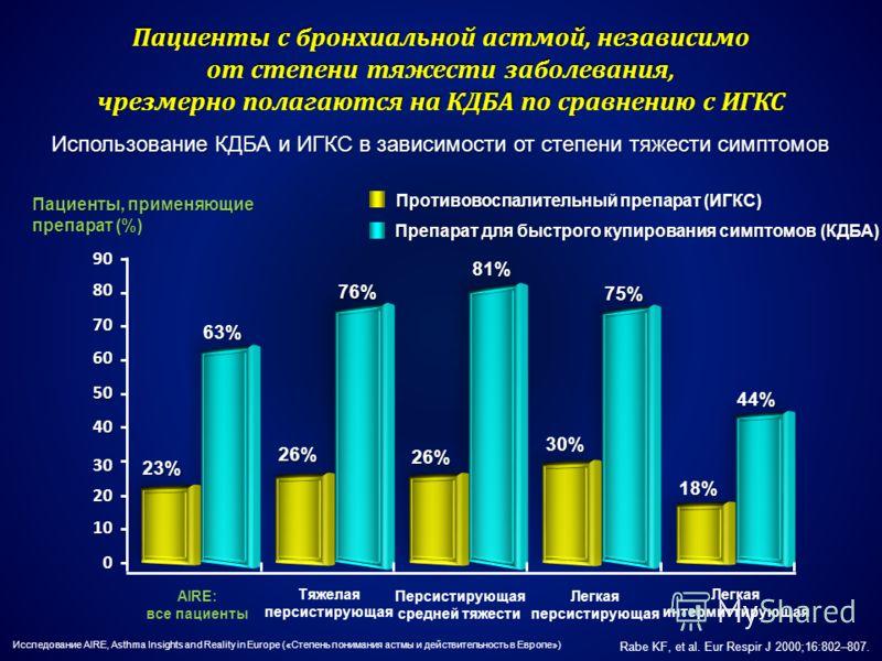 Пациенты с бронхиальной астмой, независимо от степени тяжести заболевания, чрезмерно полагаются на КДБА по сравнению с ИГКС Rabe KF, et al. Eur Respir J 2000;16:802–807. Противовоспалительный препарат (ИГКС) Противовоспалительный препарат (ИГКС) Преп