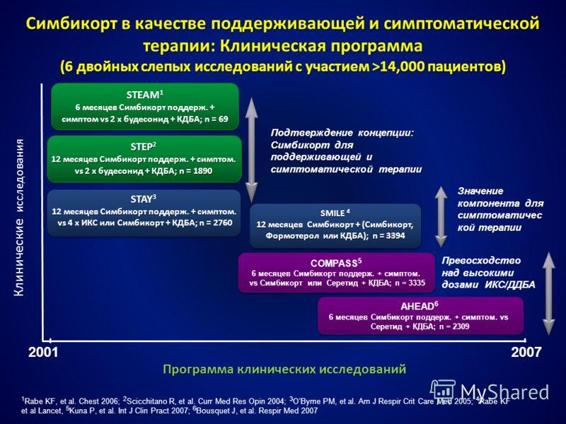 Симбикорт в качестве поддерживающей и симптоматической терапии: Клиническая программа (6 двойных слепых исследований с участием >14,000 пациентов) 2001 Клинические исследования STEAM 1 6 месяцев Симбикорт поддерж. + симптом vs 2 x будесонид + КДБА; n