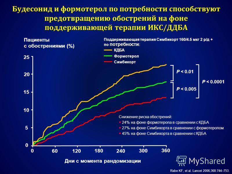 Будесонид и формотерол по потребности способствуют предотвращению обострений на фоне поддерживающей терапии ИКС/ДДБА Дни с момента рандомизации Пациенты с обострениями (%) 120 0180 240 300 360 25 20 15 10 5 0 60 P < 0.005 P < 0.01 P < 0.0001 потребно