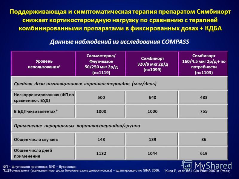 Поддерживающая и симптоматическая терапия препаратом Симбикорт снижает кортикостероидную нагрузку по сравнению с терапией комбинированными препаратами в фиксированных дозах + КДБА Уровень использования 1 Сальметерол/ Флутиказон 50/250 мкг 2р/д (n=111