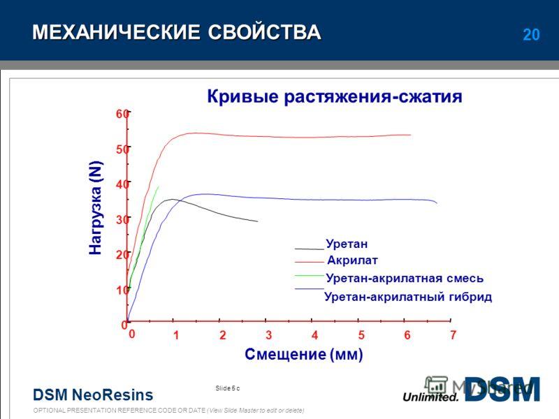 DSM NeoResins OPTIONAL PRESENTATION REFERENCE CODE OR DATE (View Slide Master to edit or delete) 19 УРЕТАН-АКРИЛАТНЫЕ СОПОЛИМЕРЫ Акриловые звенья привиты на основную цепь ПУ Механическая стойкость близкая к ПУ и лучше, чем у смесей Ценовой уровень та