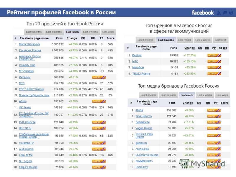 Топ 20 профилей в Facebook Россия Топ брендов в Facebook Россия в сфере телекоммуникаций Рейтинг профилей Facebook в России Топ медиа брендов в Facebook Россия