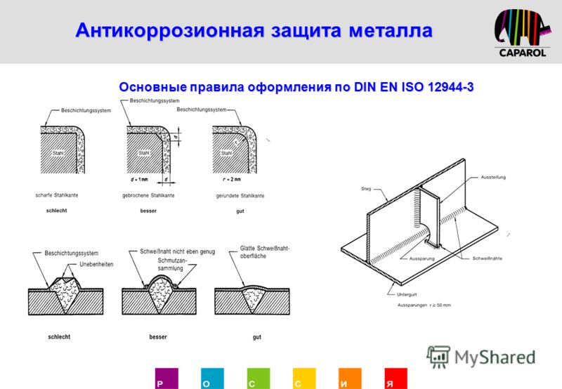 Антикоррозионная защита металла Основные правила оформления по DIN EN ISO 12944-3