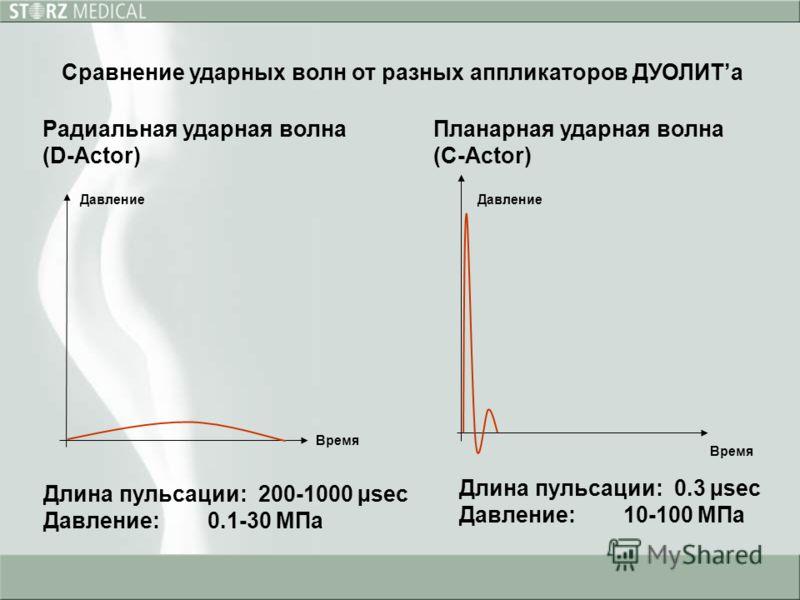 Планарная ударная волна (С-Actor) Радиальная ударная волна (D-Actor) Время Давление Длина пульсации: 0.3 µsec Давление: 10-100 MПa Длина пульсации: 200-1000 µsec Давление: 0.1-30 MПa Сравнение ударных волн от разных аппликаторов ДУОЛИТа Давление Врем