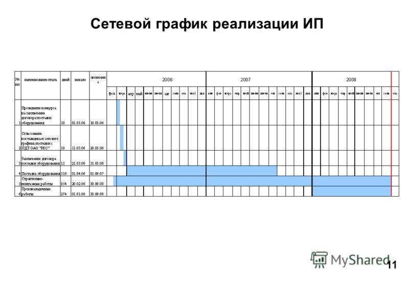 Сетевой график реализации ИП 11