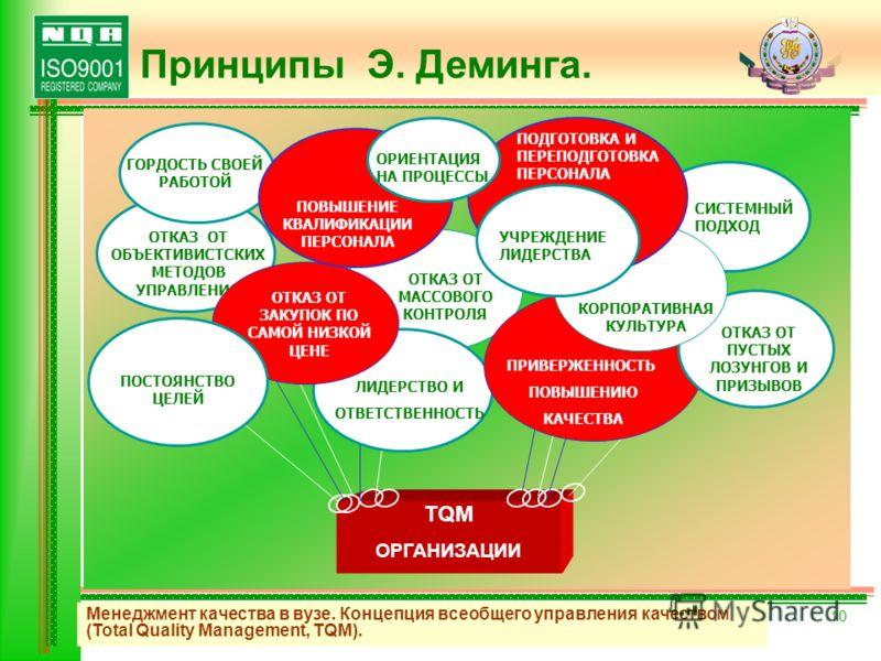 Менеджмент качества в вузе. Концепция всеобщего управления качеством (Total Quality Management, TQM). 10 Принципы Э. Деминга. СИСТЕМНЫЙ ПОДХОД ГОРДОСТЬ СВОЕЙ РАБОТОЙ ОТКАЗ ОТ ОБЪЕКТИВИСТСКИХ МЕТОДОВ УПРАВЛЕНИЯ TQM ОРГАНИЗАЦИИ ОТКАЗ ОТ МАССОВОГО КОНТР