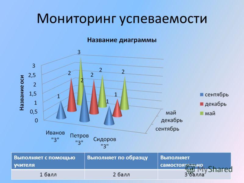 Мониторинг успеваемости Выполняет с помощью учителя Выполняет по образцуВыполняет самостоятельно 1 балл2 балл3 балла