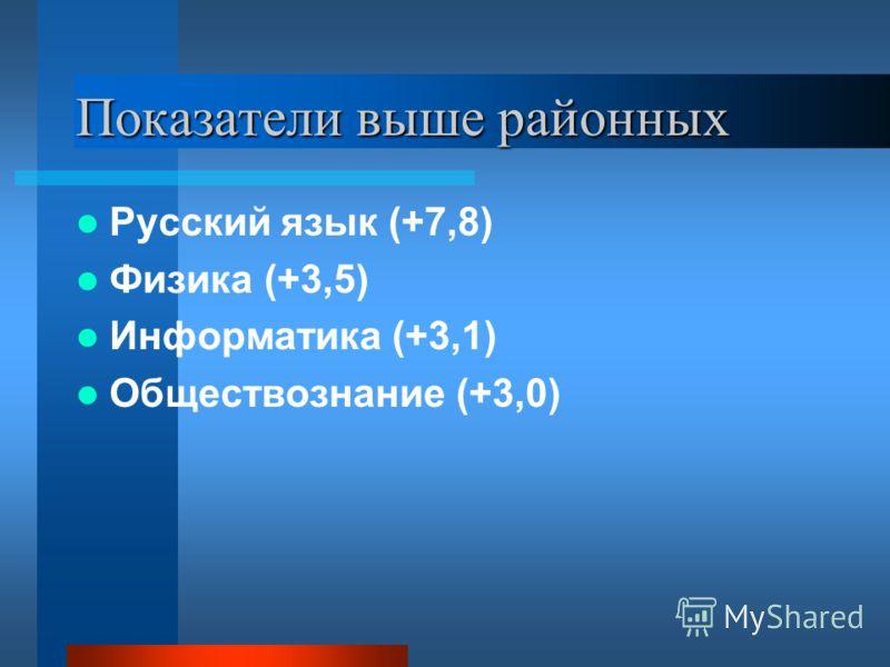 Показатели выше районных Русский язык (+7,8) Физика (+3,5) Информатика (+3,1) Обществознание (+3,0)
