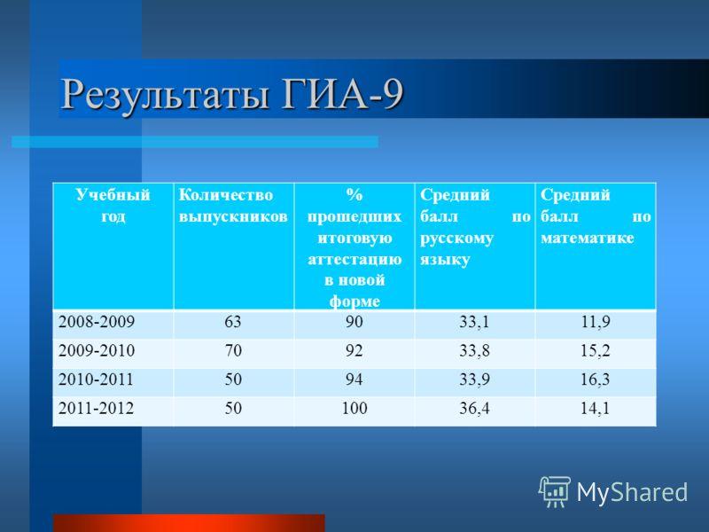 Результаты ГИА-9 Учебный год Количество выпускников % прошедших итоговую аттестацию в новой форме Средний балл по русскому языку Средний балл по математике 2008-2009639033,111,9 2009-2010709233,815,2 2010-2011509433,916,3 2011-20125010036,414,1