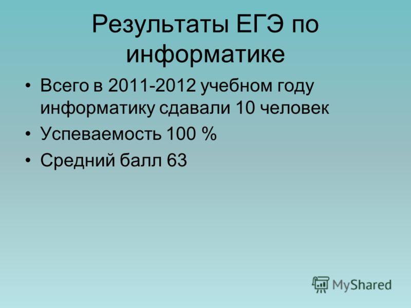 Результаты ЕГЭ по информатике Всего в 2011-2012 учебном году информатику сдавали 10 человек Успеваемость 100 % Средний балл 63
