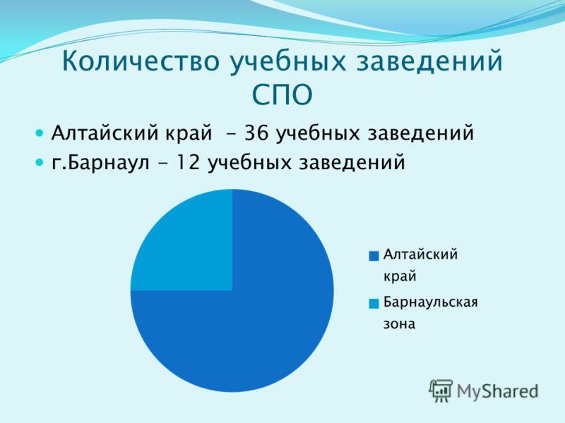 Количество учебных заведений СПО Алтайский край - 36 учебных заведений г.Барнаул - 12 учебных заведений