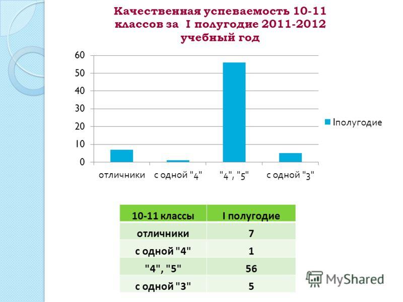 10-11 классыI полугодие отличники7 с одной 41 4, 556 с одной 35