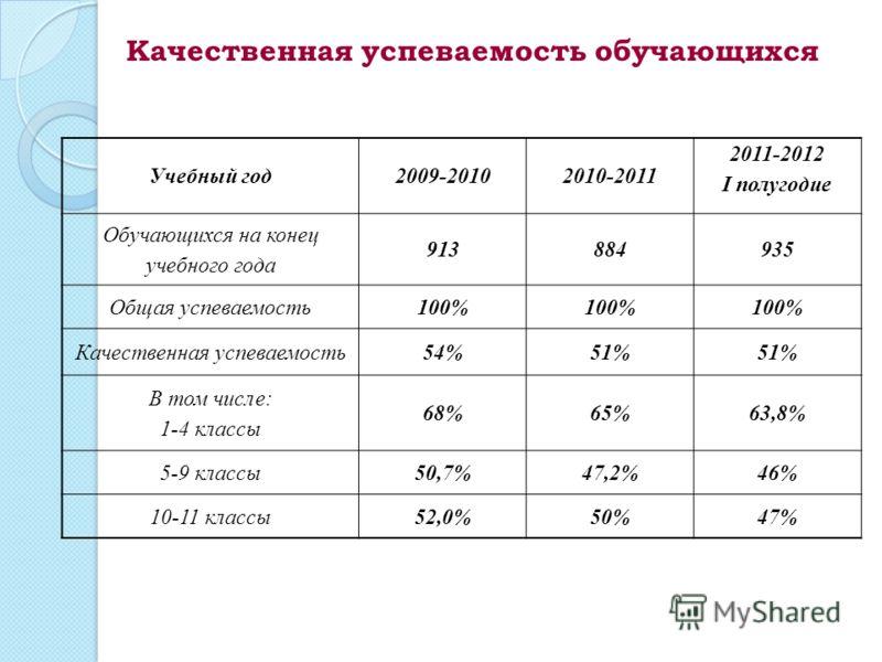 Учебный год2009-20102010-2011 2011-2012 I полугодие Обучающихся на конец учебного года 913884935 Общая успеваемость100% Качественная успеваемость54%51% В том числе: 1-4 классы 68%65%63,8% 5-9 классы50,7%47,2%46% 10-11 классы52,0%50%47% Качественная у