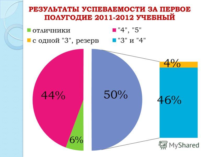 РЕЗУЛЬТАТЫ УСПЕВАЕМОСТИ ЗА ПЕРВОЕ ПОЛУГОДИЕ 2011-2012 УЧЕБНЫЙ