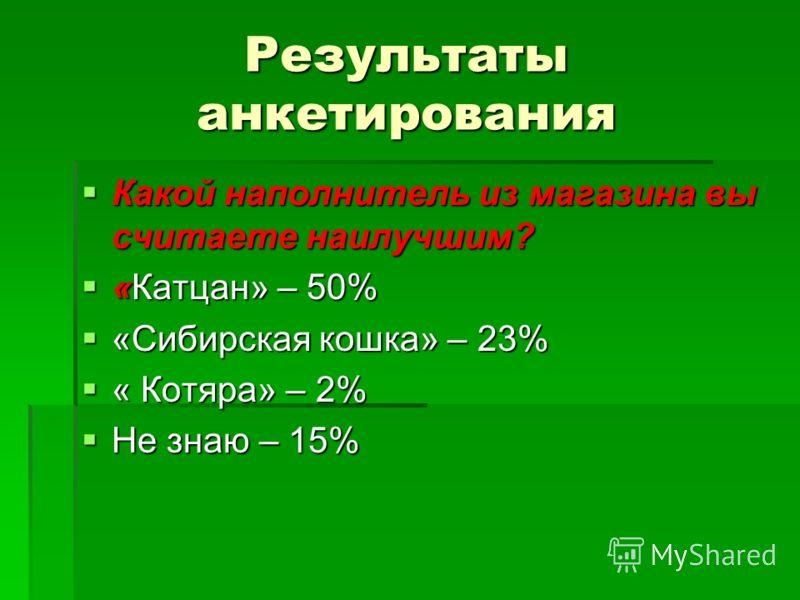 Результаты анкетирования Какой наполнитель из магазина вы считаете наилучшим? Какой наполнитель из магазина вы считаете наилучшим? «Катцан» – 50% «Катцан» – 50% «Сибирская кошка» – 23% «Сибирская кошка» – 23% « Котяра» – 2% « Котяра» – 2% Не знаю – 1