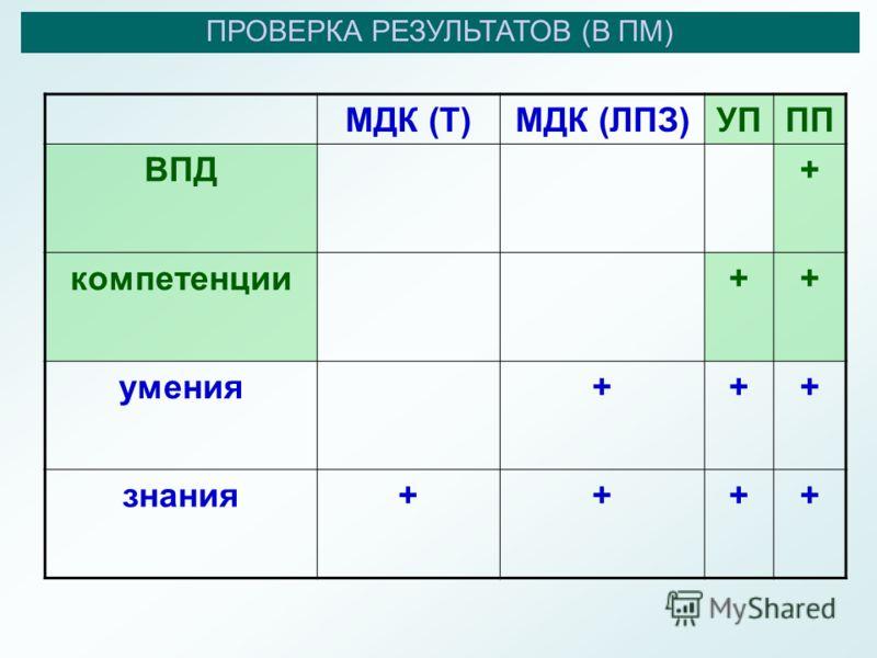 ПРОВЕРКА РЕЗУЛЬТАТОВ (В ПМ) МДК (Т)МДК (ЛПЗ)УППП ВПД+ компетенции++ умения+++ знания++++