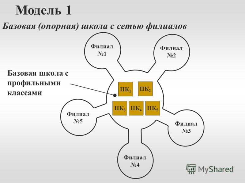Модель 1 Базовая (опорная) школа с сетью филиалов Базовая школа с профильными классами Филиал 1 Филиал 5 Филиал 3 Филиал 2 Филиал 4 ПК 1 ПК 2 ПК 5 ПК 4 ПК 3