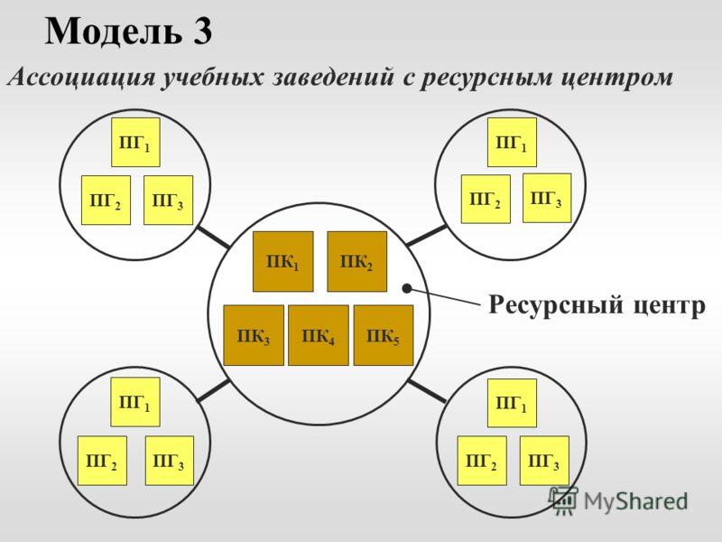 Модель 3 Ассоциация учебных заведений с ресурсным центром Ресурсный центр ПК 1 ПК 2 ПК 3 ПК 4 ПК 5 ПГ 1 ПГ 3 ПГ 2 ПГ 1 ПГ 2 ПГ 3 ПГ 1 ПГ 2 ПГ 3 ПГ 1 ПГ 2 ПГ 3