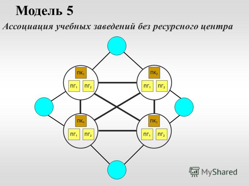 Модель 5 Ассоциация учебных заведений без ресурсного центра ПК 1 ПГ 2 ПГ 1 ПК 2 ПГ 2 ПГ 1 ПК 3 ПГ 2 ПГ 1 ПК 4 ПГ 2 ПГ 1